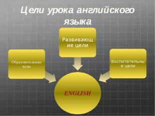 Цели урока английского языка