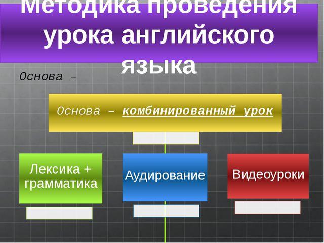 Методика проведения урока английского языка