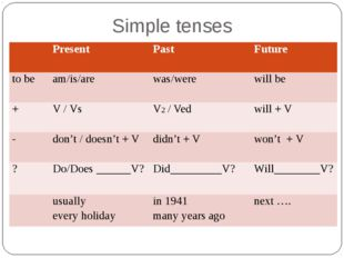 Simple tenses Present Past Future to be am/is/are was/were will be + V / Vs V