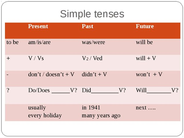 Simple tenses Present Past Future to be am/is/are was/were will be + V / Vs V...