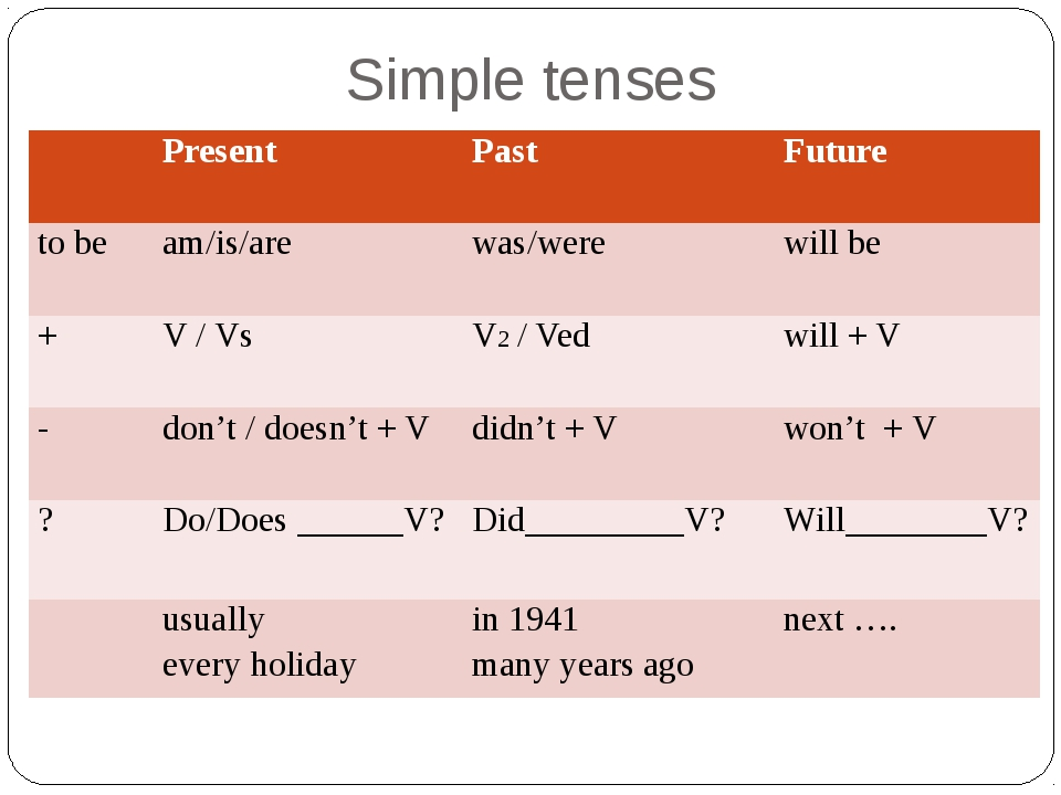 essay on the past present and future