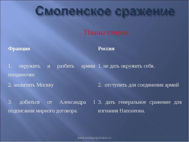 Планы сторон www.pedagogsaratov.ru Франция Россия 1. окружить и разбить арм...