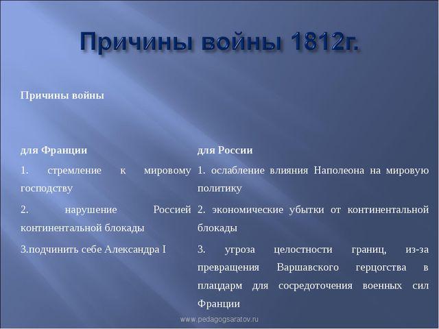 www.pedagogsaratov.ru Причины войны для Франциидля России 1. стремление к м...