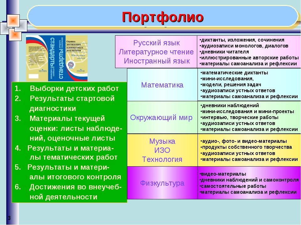 Портфолио Выборки детских работ Результаты стартовой диагностики 3. Материалы...