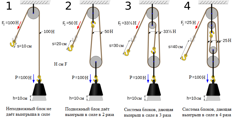 http://foxford.ru/uploads/tinymce_image/image/2722/Four_pulleys.png