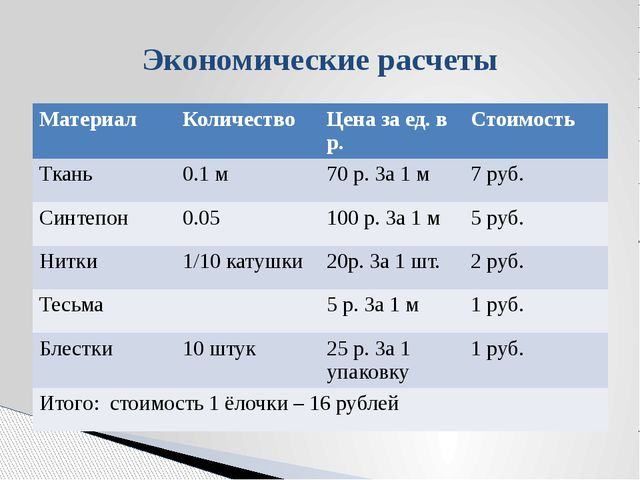 Экономические расчеты Материал Количество Цена за ед. в р. Стоимость Ткань 0....