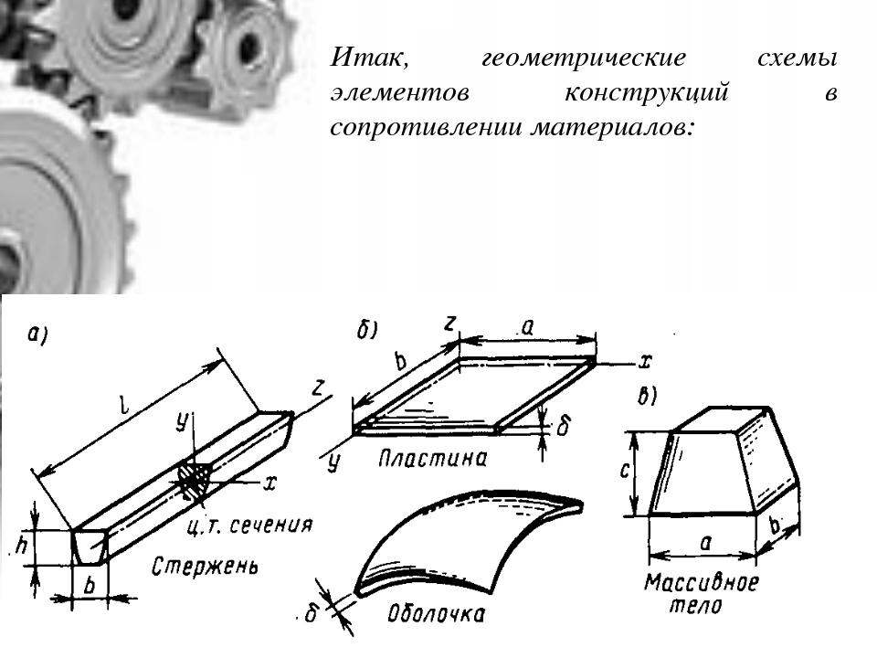 Итак, геометрические схемы элементов конструкций в сопротивлении материалов: