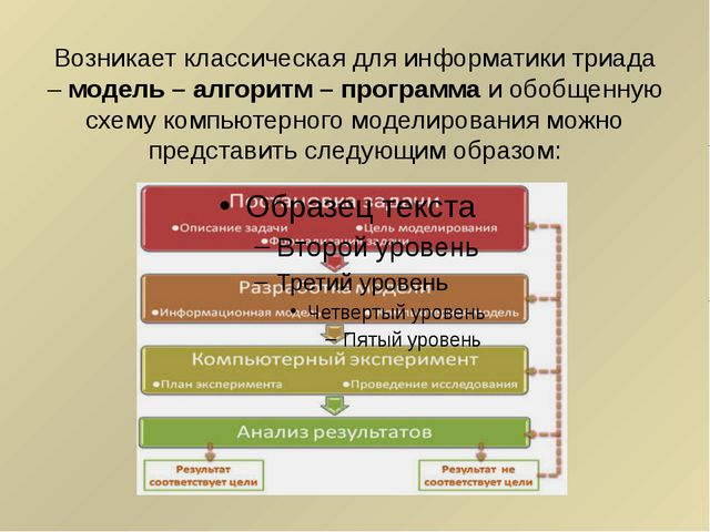 Возникает классическая для информатики триада –модель – алгоритм – программа...
