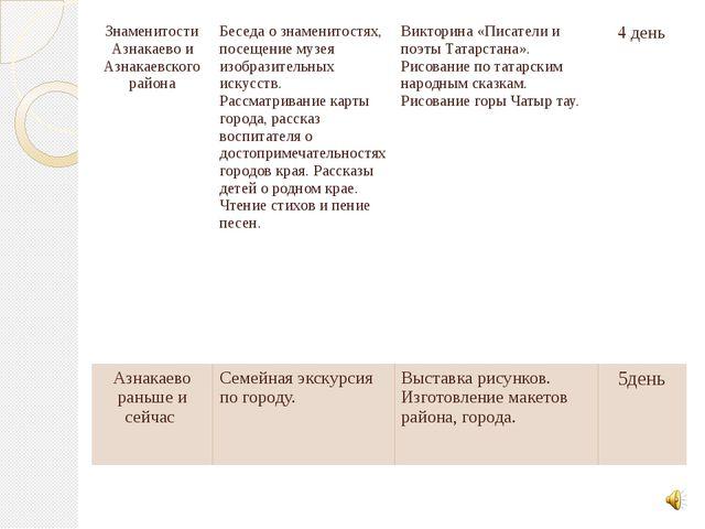 Знаменитости Азнакаево и Азнакаевского района Беседа о знаменитостях, посещен...