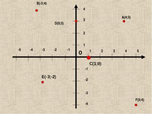 1 2 3 4 5 1 2 3 4 -1 -2 -3 -4 -1 -2 -3 -4 -5 B(-3;4) A(4;3) D(0;3) F(5;4) C(1