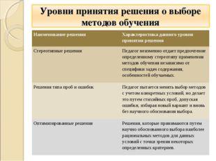 Наименование решенияХарактеристика данного уровня принятия решения Стереотип