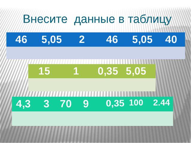 Внесите данные в таблицу 46 5,05 2 46 5,05 40 15 1 0,35 5,05 4,3 3 70 9 0,35...