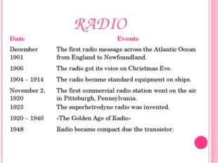 RADIO DateEvents December 1901The first radio message across the Atlantic O