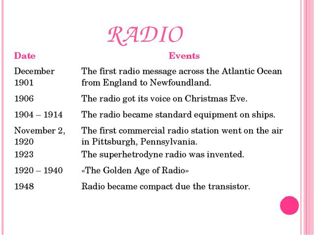 RADIO Date	Events December 1901	The first radio message across the Atlantic O...
