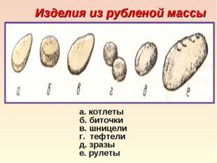 Изделия из рубленой массы а. котлеты б. биточки в. шницели г. тефтели д. зраз