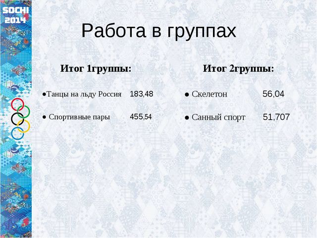 Работа в группах Итог 1группы: ●Танцы на льду Россия 183,48 ● Спортивные пары...