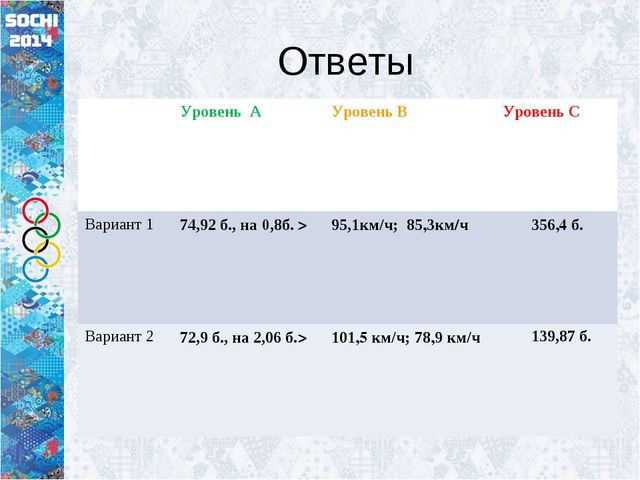 Ответы Уровень АУровень ВУровень С Вариант 174,92 б., на 0,8б. >95,1км/ч...