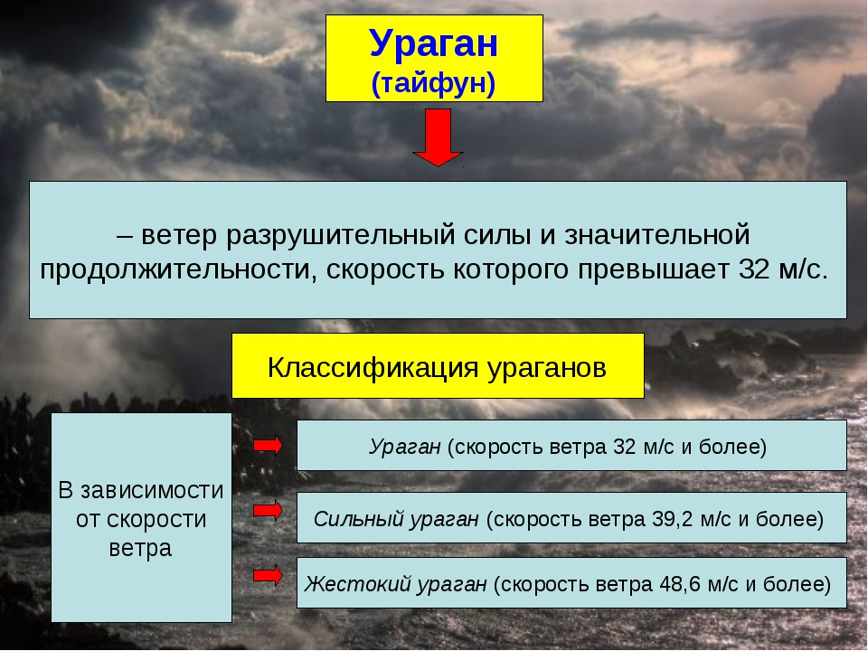 Виды урагана с картинками