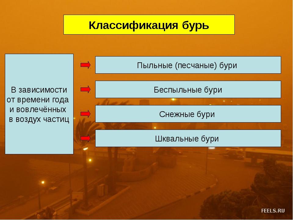 Классификация бурь В зависимости от времени года и вовлечённых в воздух части...