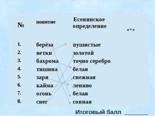 Итоговый балл _______ № понятие Есенинское определение «+» 1. берёза пушисты