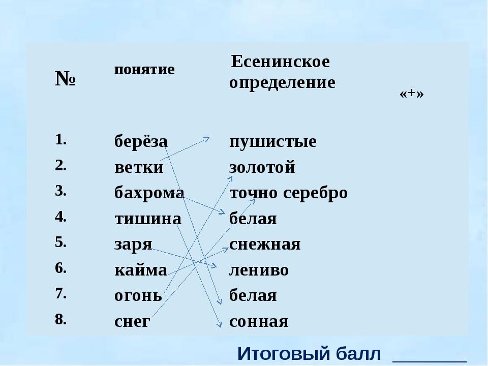 Итоговый балл _______ № понятие Есенинское определение «+» 1. берёза пушисты...