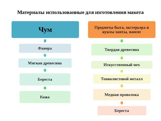 Материалы использованные для изготовления макета