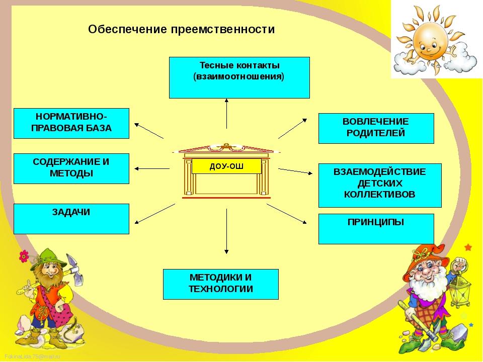 Обеспечение преемственности Тесные контакты (взаимоотношения) СОДЕРЖАНИЕ И М...