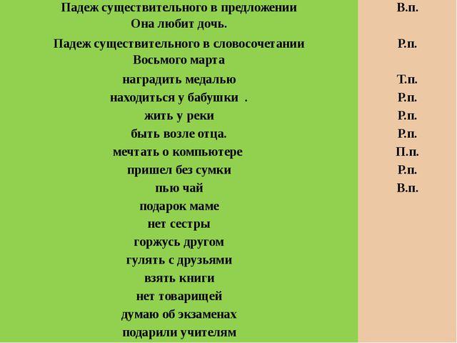 . Тест на тему «Словосочетание» Работаем по трое. ОТВЕТЫ: 1-Е, 2-Е, 3-Д, 4-В,...