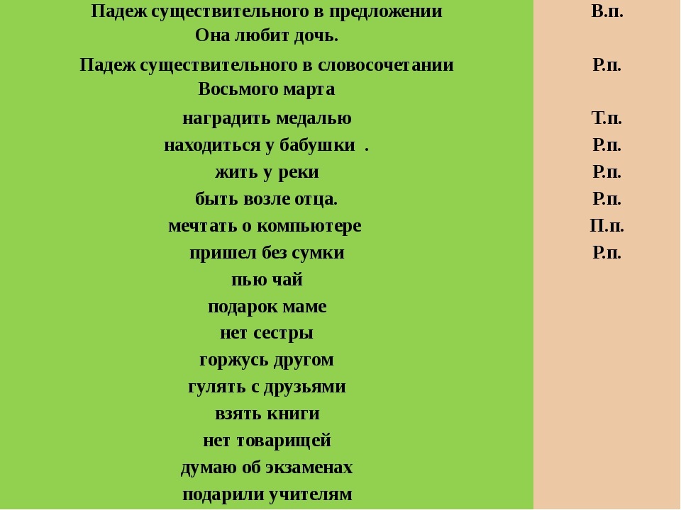 Найдите словосочетание, связанное по способу управления А) сердито ворчать В)...