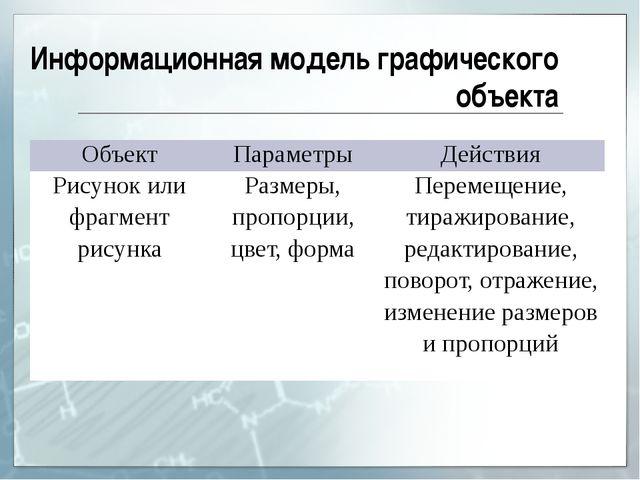 Информационная модель графического объекта Объект Параметры Действия Рисунок...