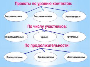Проекты по уровню контактов: Внутриклассные Внутришкольные Региональные По чи