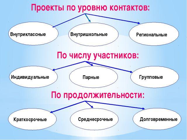 Проекты по уровню контактов: Внутриклассные Внутришкольные Региональные По чи...