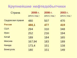 Страна2008 г.2006 г.2003 г. Добыча, млрд. тДобыча, млрд. тДобыча, млрд.