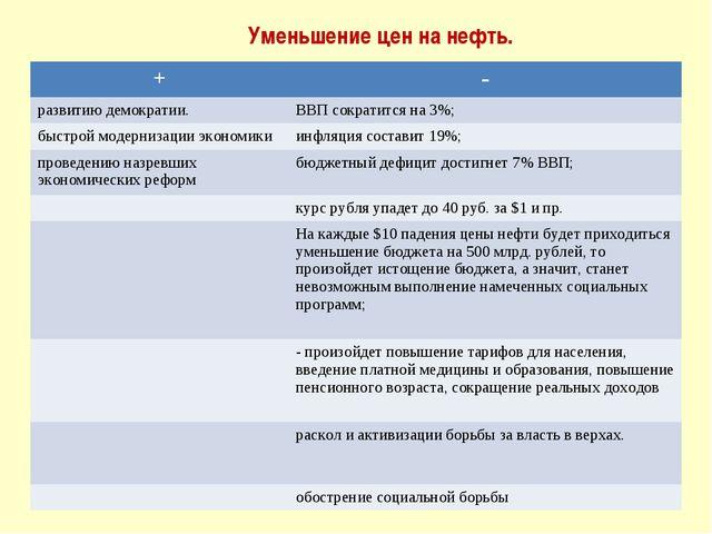 Уменьшение цен на нефть. +- развитию демократии.ВВП сократится на 3%; быстр...