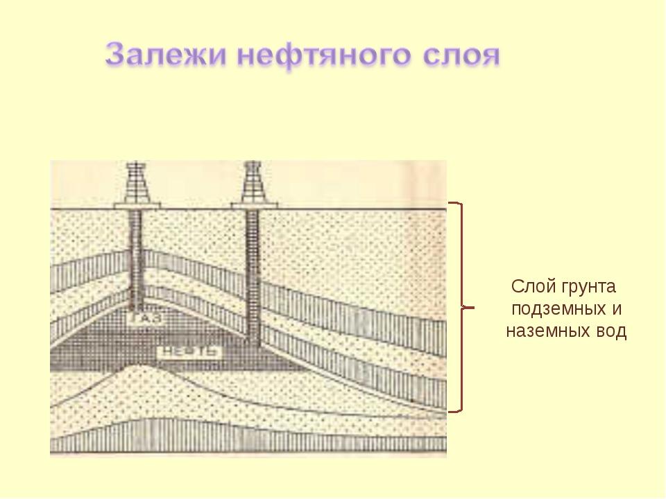 Слой грунта подземных и наземных вод