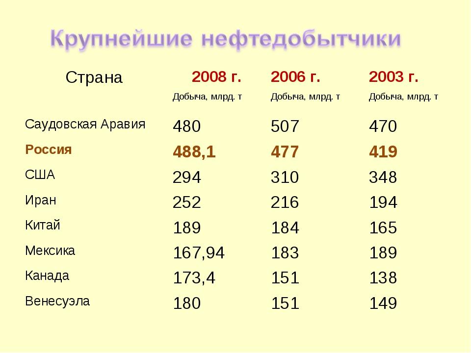 Страна2008 г.2006 г.2003 г. Добыча, млрд. тДобыча, млрд. тДобыча, млрд....