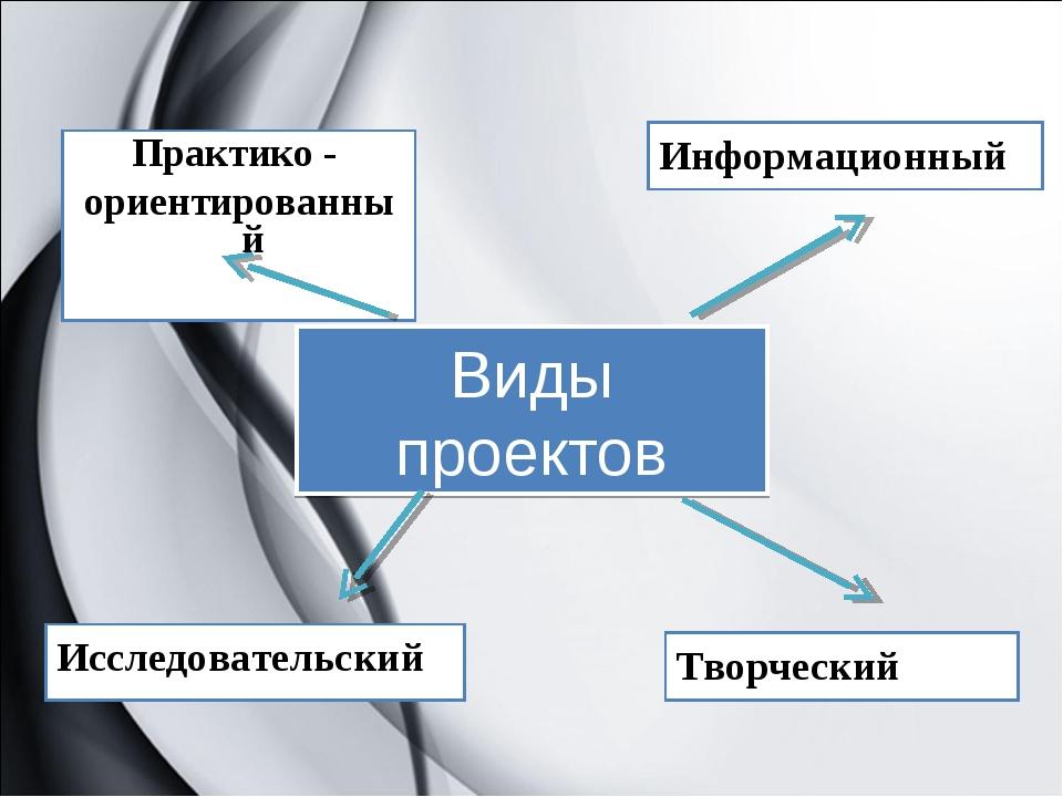 Виды проектов Практико - ориентированный Исследовательский Информационный Тво...