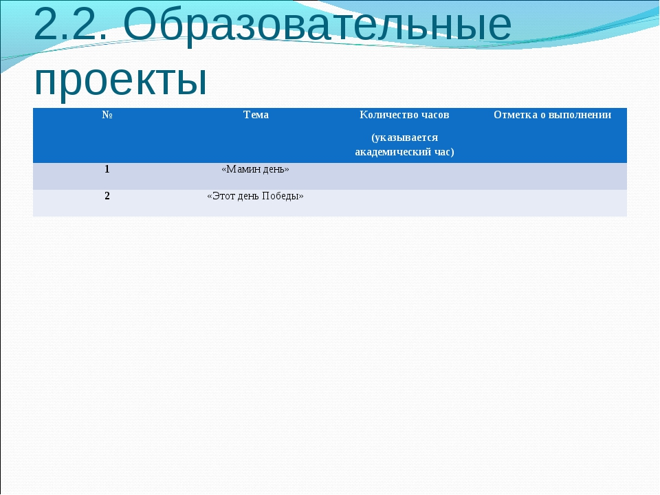 2.2. Образовательные проекты №ТемаКоличество часов (указывается академическ...