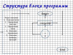 Структура блока программы Раздел описания: Описание меток Определение констан