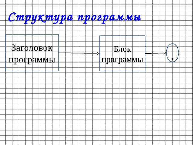 Структура программы Заголовок программы Блок программы .
