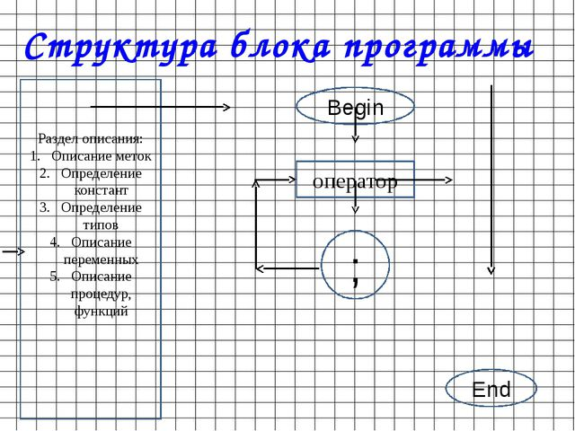 Структура блока программы Раздел описания: Описание меток Определение констан...