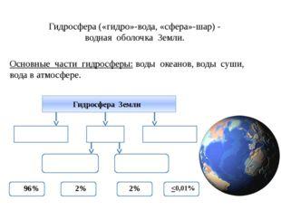 Гидросфера («гидро»-вода, «сфера»-шар) - водная оболочка Земли. Основные част