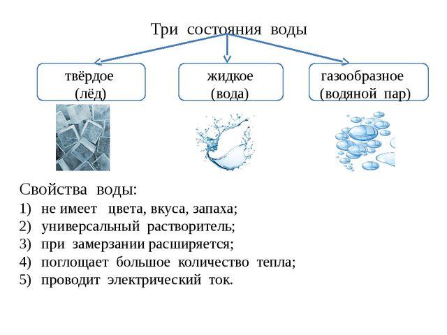 Три состояния воды твёрдое жидкое газообразное (лёд) (вода) (водяной пар) Сво...