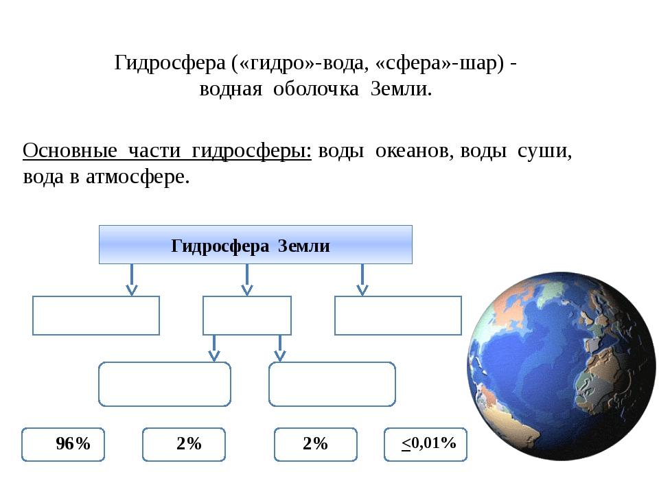 Гидросфера («гидро»-вода, «сфера»-шар) - водная оболочка Земли. Основные част...