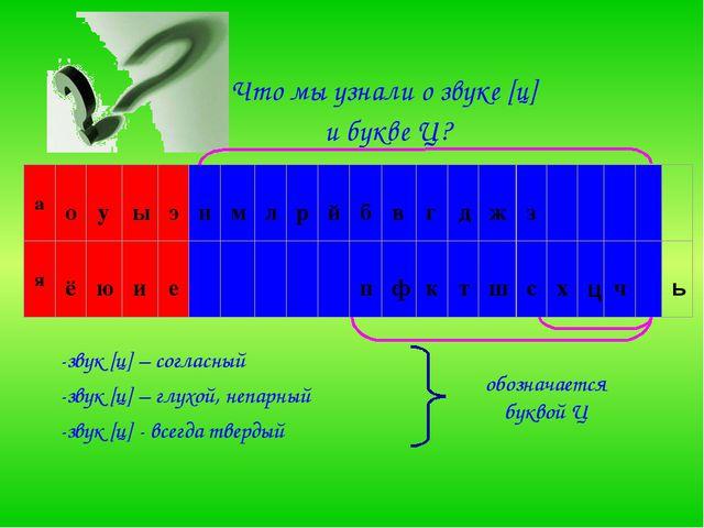 Что мы узнали о звуке [ц] и букве Ц? -звук [ц] – согласный -звук [ц] – глухой...