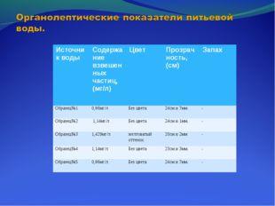 Источник водыСодержание взвешенных частиц, (мг/л)ЦветПрозрачность, (см)За