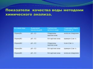 Источник водыВодородный показатель,(pH)Карбонатная жесткость водыСодержани