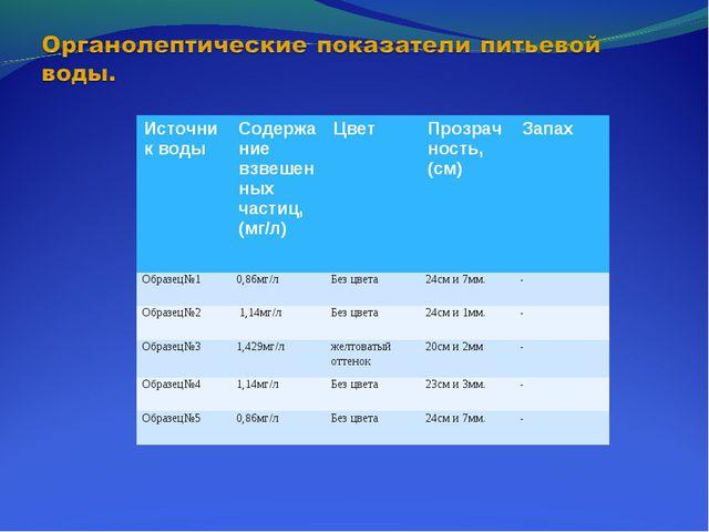 Источник водыСодержание взвешенных частиц, (мг/л)ЦветПрозрачность, (см)За...