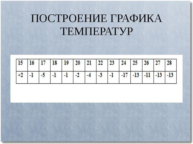 ПОСТРОЕНИЕ ГРАФИКА ТЕМПЕРАТУР