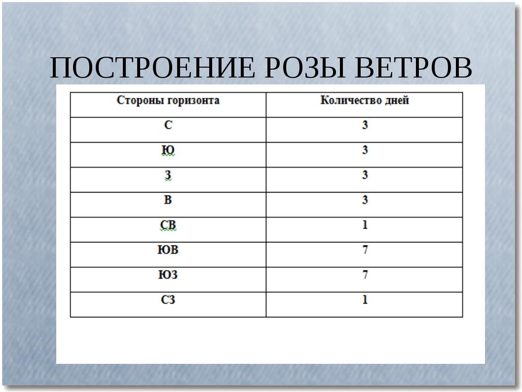 ПОСТРОЕНИЕ РОЗЫ ВЕТРОВ